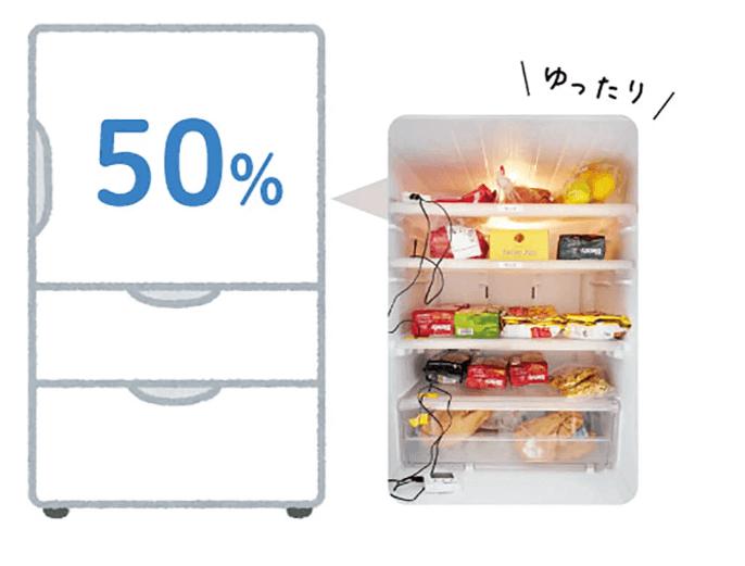 停電 冷蔵庫 もの詰め込み