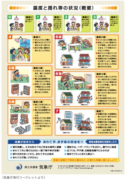 東日本大震災 マグニチュード 震度