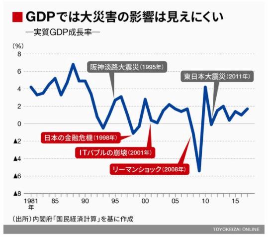 東日本大震災 津波 経済的被害